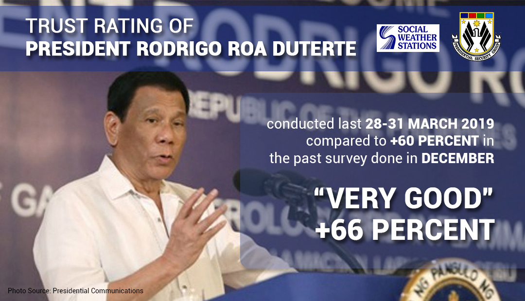 "PRRD hits ""very good"" rating among Filipinos"
